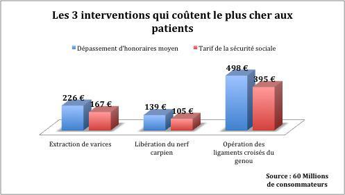 Cliniques privées. Rennes et Nantes moins chères