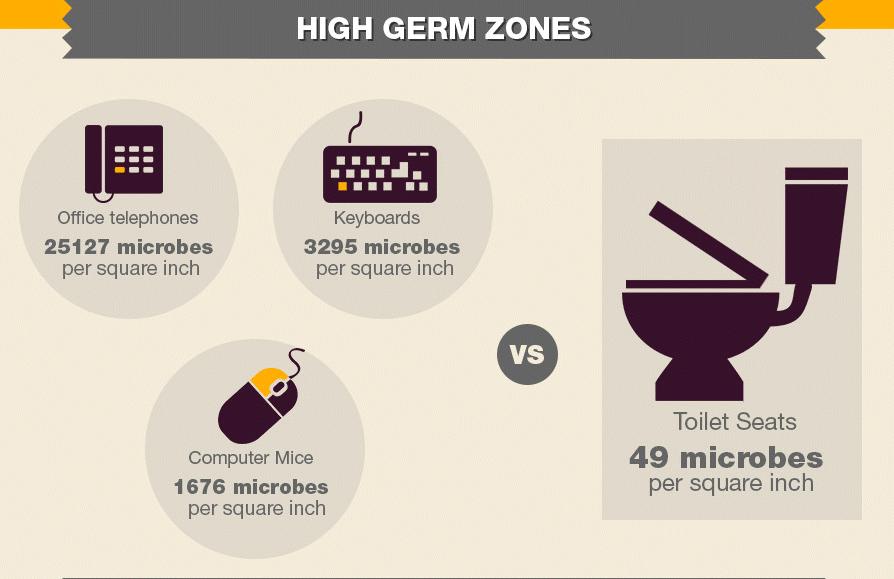 Travail Manger Sur Son Bureau Expose A Des Millions De Bacteries
