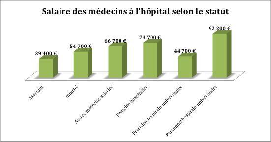 Hopital Les Medecins Gagnent 4 850 Euros Par Mois