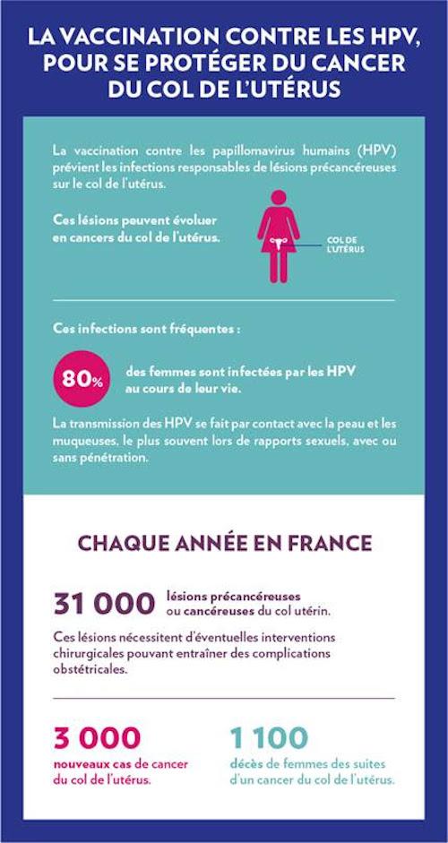Papillomavirus vaccin homme