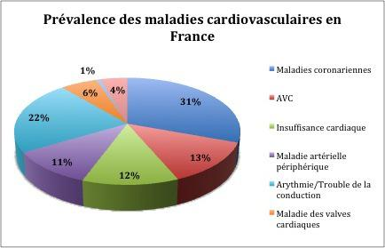 maladie cardiovasculaire cause