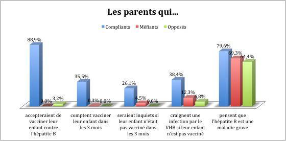 Hépatite B : 15 % des parents toujours méfiants vis à vis du vaccin