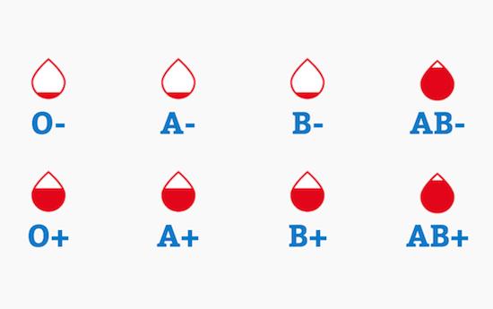 Don du sang : des stocks critiques pour trois groupes sanguins