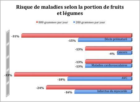 5 fruits et légumes par jour: il faudrait doubler les portions!
