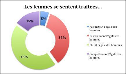 articles sur le sexisme pdf