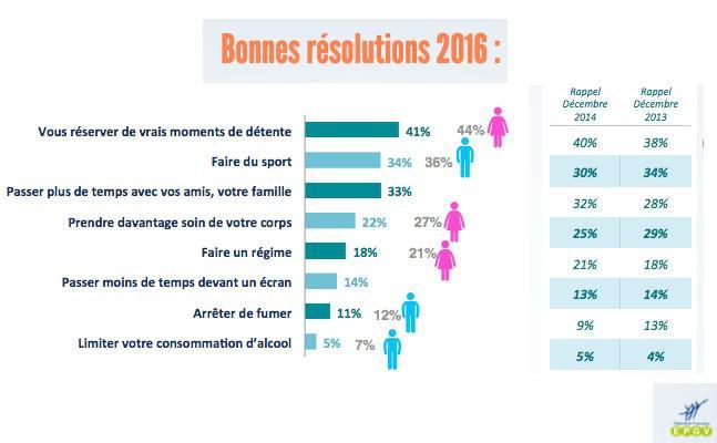 Résolutions 2016 : les Français veulent se maintenir en forme