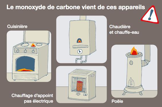 monoxyde de carbone l 39 inpes alerte sur ce danger sournois. Black Bedroom Furniture Sets. Home Design Ideas