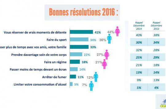 R solutions 2016 les fran ais veulent se maintenir en forme for Portent en francais
