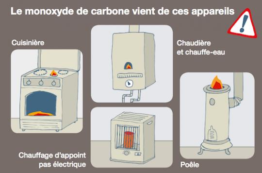 Monoxyde de carbone : l'INPES alerte sur ce danger sournois